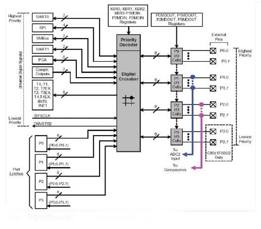 Цифровой коммутатор и порты ввода-вывода C8051F06x