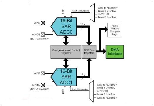 Блок-схема АЦП C8051F06x