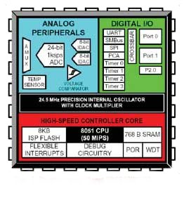 Комплект разработки C8051F060DK