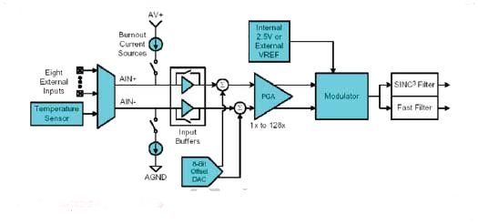 Блок-схема АЦП C8051F35x